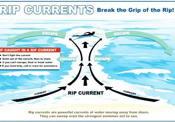 RIP CURRENT X656_54486