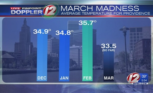 average march to winter temps_447938