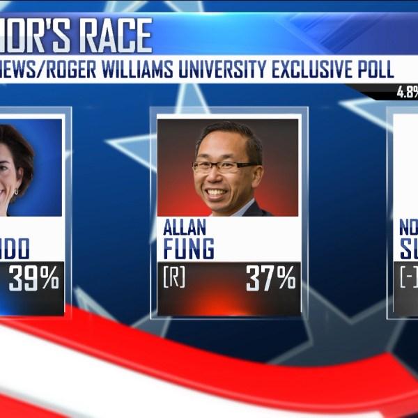 Raimondo vs Fung Aug 2018 poll