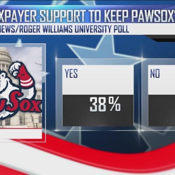 WPRI 12/RWU Poll: RI voters back state leaders on PawSox departure