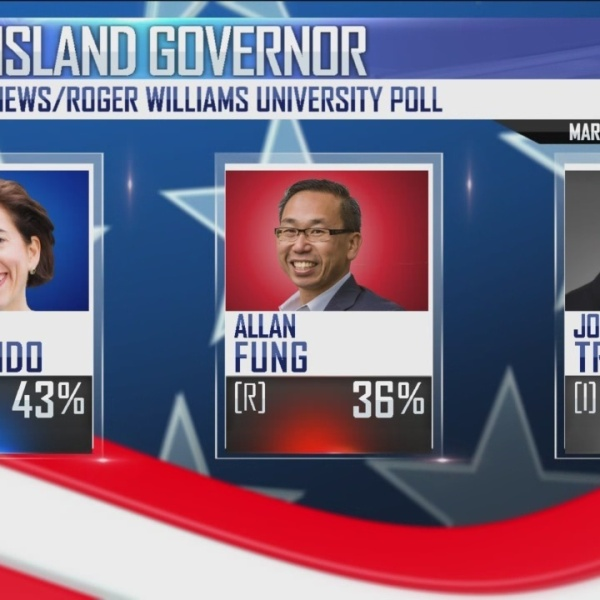 WPRI 12/RWU Poll: Raimondo re-election lead grows; Whitehouse far ahead