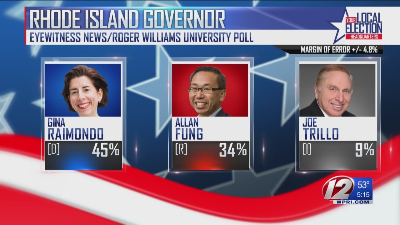WPRI 12/RWU Poll: Raimondo now leading Fung by double-digits