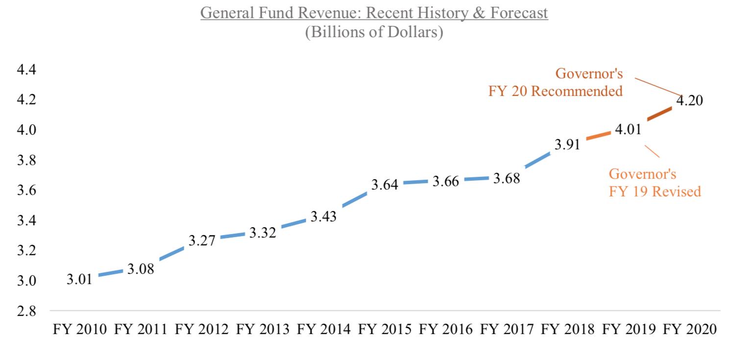 12 things to know about Gov  Raimondo's RI state budget plan