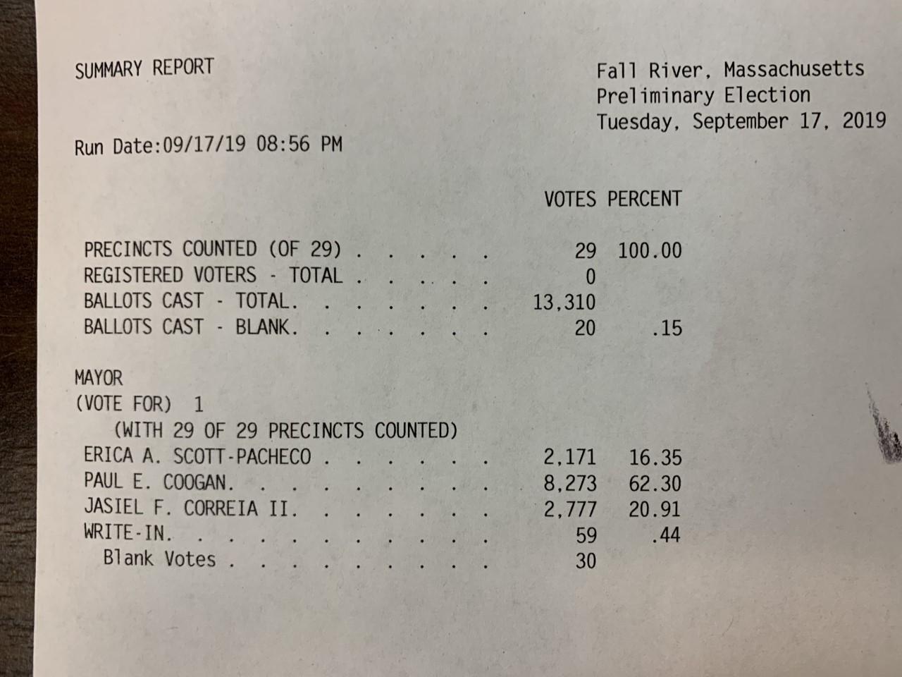 Coogan, Correia advance in Fall River mayoral election  WPRI.com