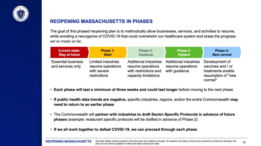 Reopening Massachusetts in Phases