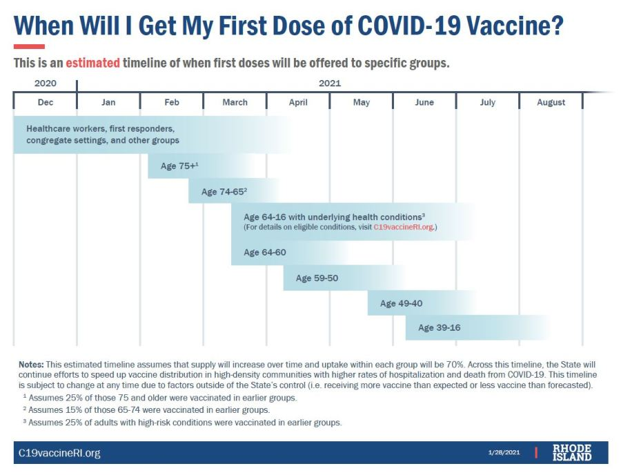 Ri Vaccines Going Next To Elderly Sick And Hard Hit Areas No Carveout For Teachers Wpri Com
